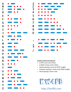 Morse Code Quick Referenceby KW4FB - Color